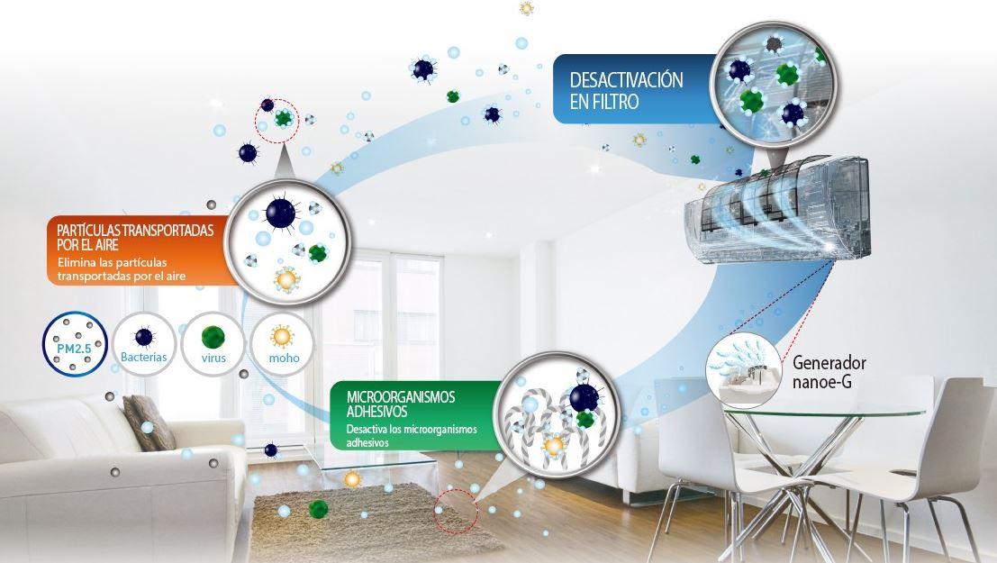 aires acondicionados y alergias - Nanoe Panasonic