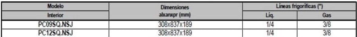 Tabla características PC9SQ.NSJ PC09SQ.NSJ PC12SQ.NSJ
