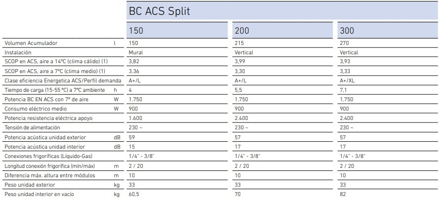 Baxi BC acs split caracteristicas tecnicas