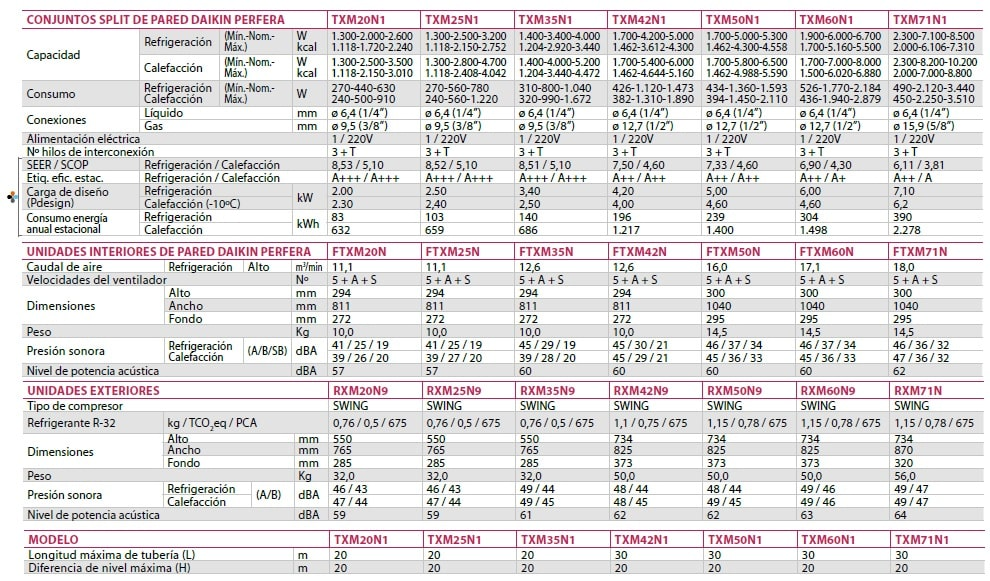 Aire Acondicionado Daikin serie Perfera de R32