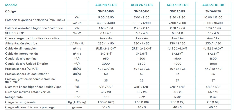 Caracteristicas Daitsu conductos ACD Ki-DB