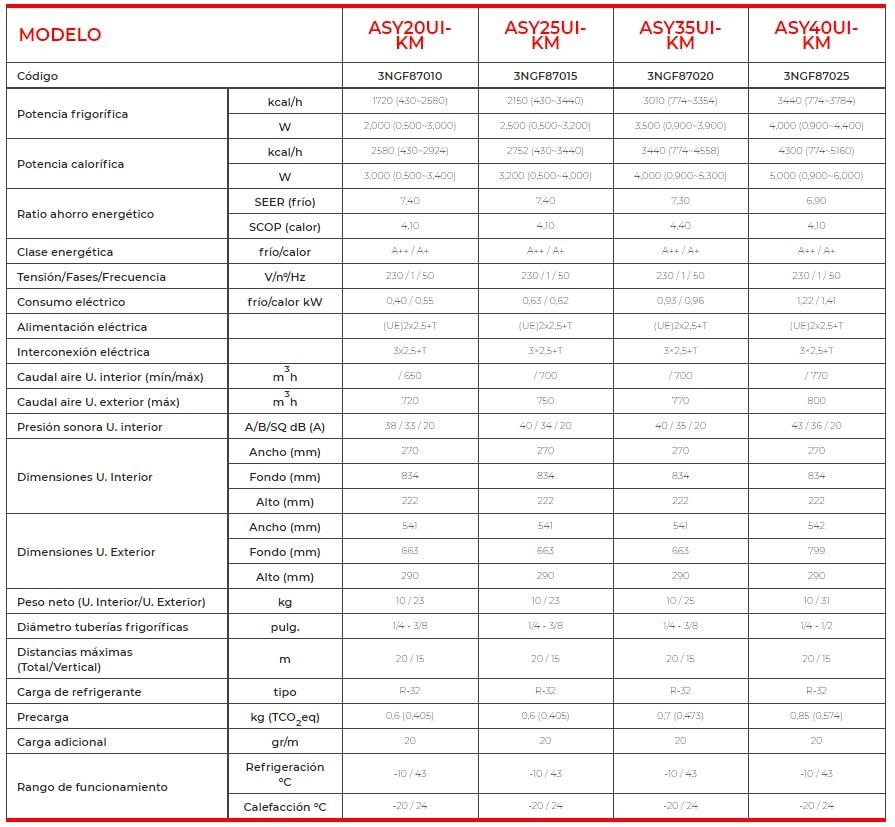 Aire acondicionado Fujitsu serie KM con gas R32