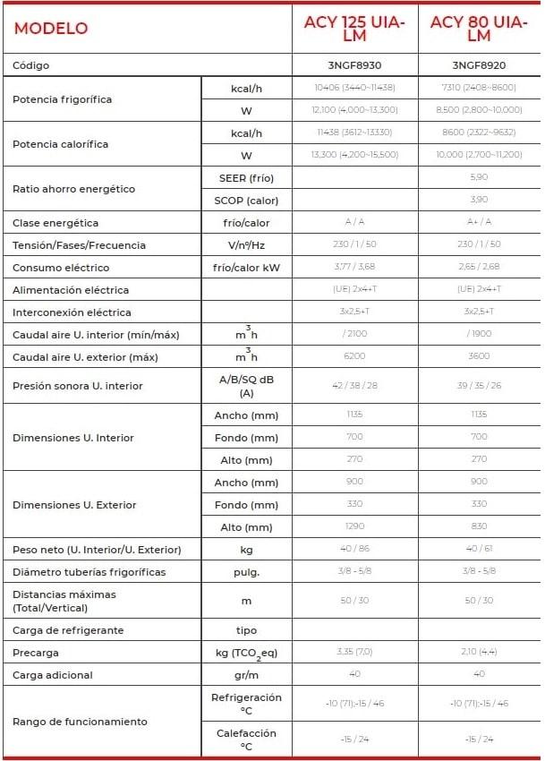 Aire acondicionado conductos Fujitsu acy80uia-lm