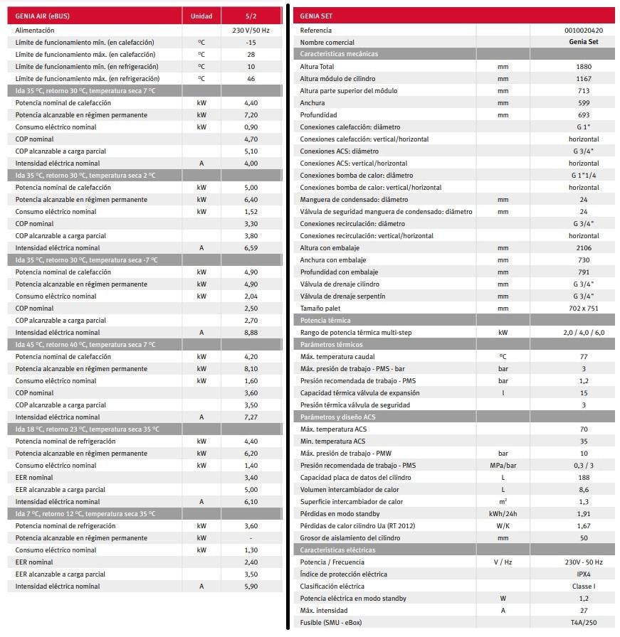 Aerotemria saunier duval genia set 5 caracteristicas