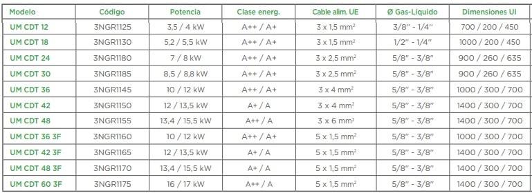 Gree Tabla de caracteristicas aire acondicionado conductos R32
