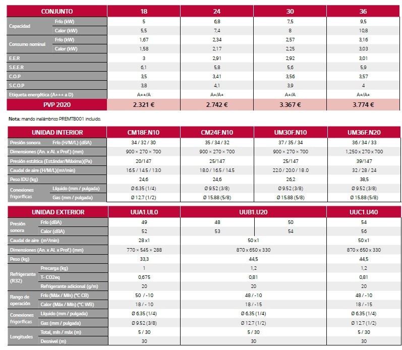 Tabla caracteristicas LG Aire acondicionado R32