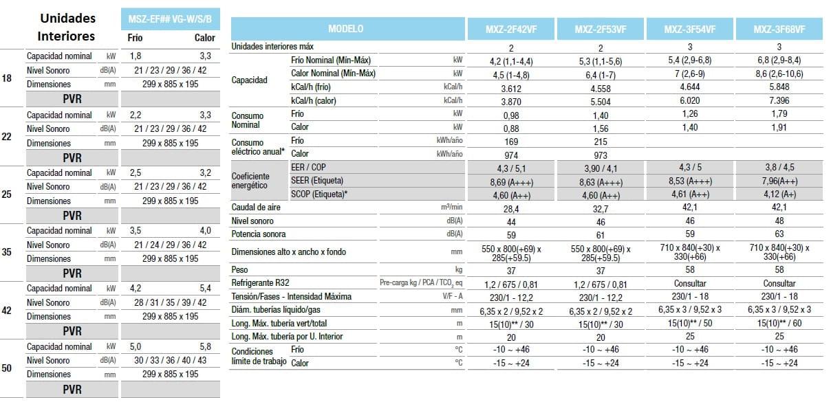 Mitsubishi Electric multisplit MSZ-EF-VG con gas R32 Kirigamine Zen-min
