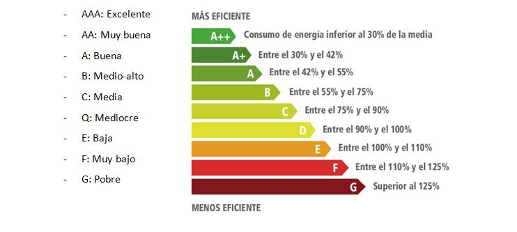 Como elegir tu aire acondicionado expert clima for Cuanto gasta un aire acondicionado