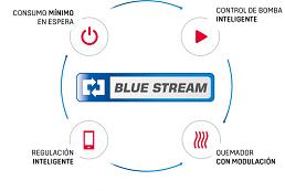 Tecnologia blue stream de calderas Wolf