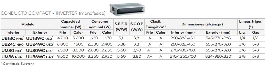 LG UM30 + UU30WC