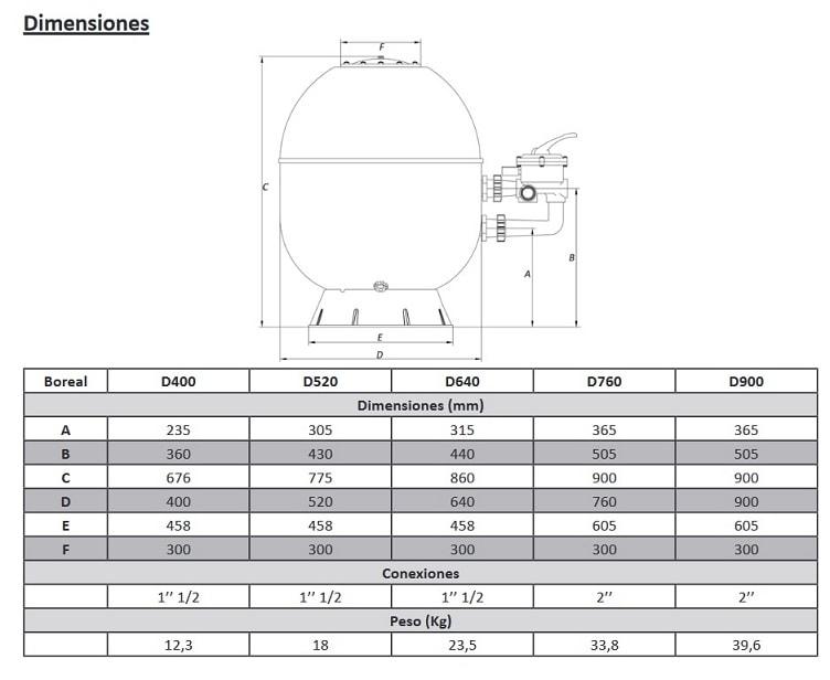 Dimensiones filtro zodiac boreal
