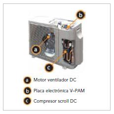 Eficiencia conductos aire