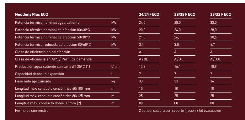 Especificaciones caldera Baxi Neodens Plus ECO