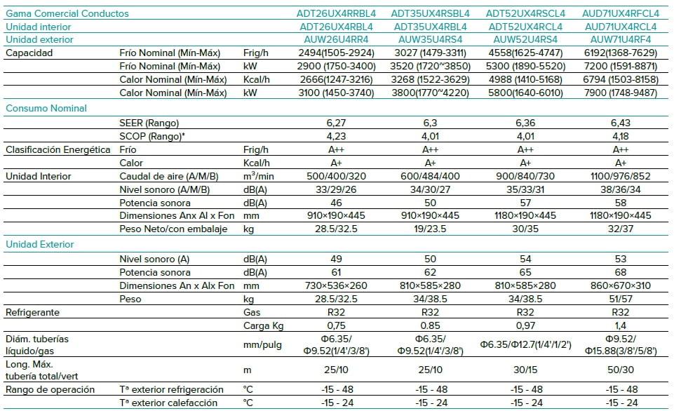 Aire Acondicionado Hisense conductos r32 modelos 35 al 71