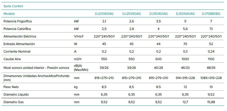 hisense-dj-confort-aire-acondicionado-r32-min