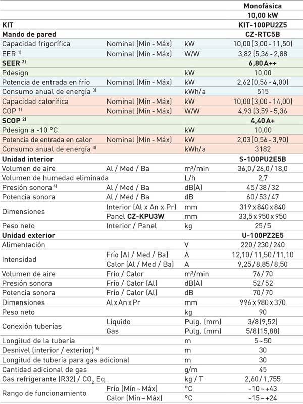 tabla características KIT-100PU2Z5