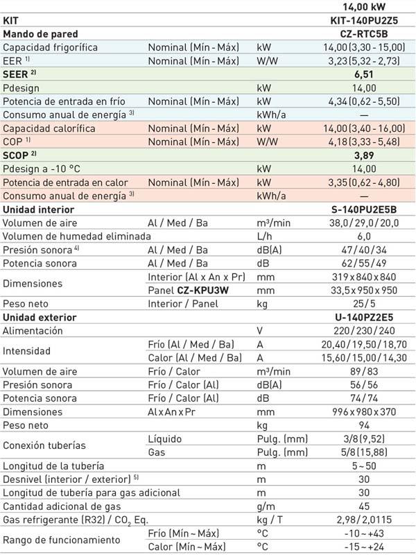 tabla características KIT-140PU2Z5