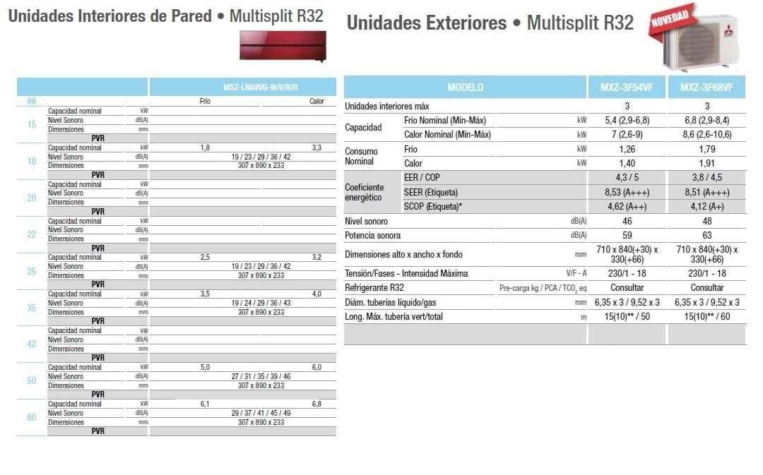 Mitsubishi electric serie msz-ln 3x1 con gas r32