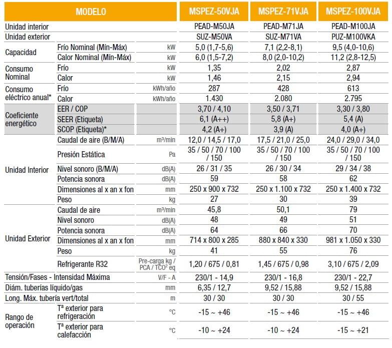 Aire Acondicionado MSPE VJA standard inverter Mitsubishi electric conductos r32