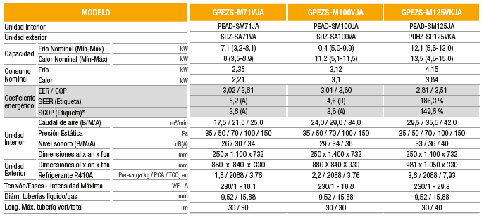 Especificaciones aire conductos mitsubishi electric serie GPEZS - PRO