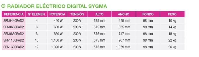 Caracteristicas Rointe Sygma