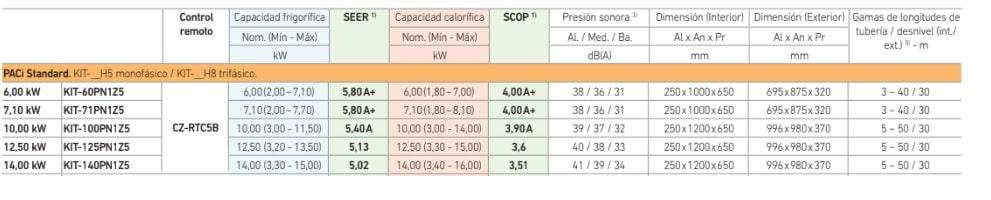 Caracteristicas aire acondicionado Panasonic por conductos