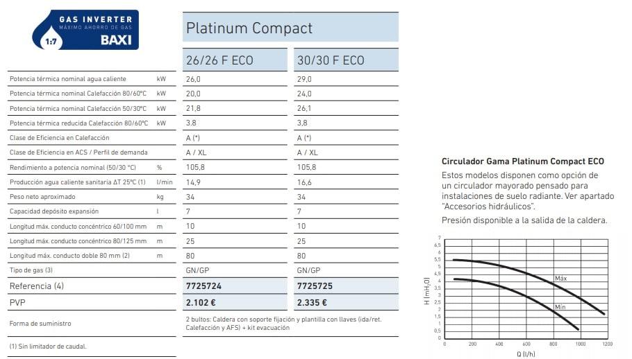 Tabla caldera Baxi platinum Compact Eco
