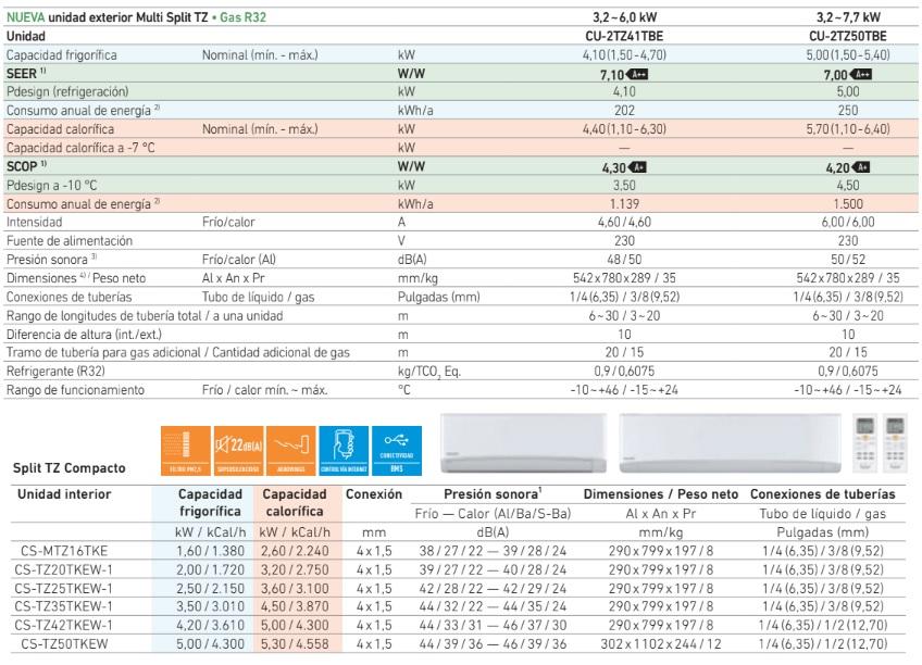 Panasonic serie TZ multisplit aire acondicionado tabla caracteristicas