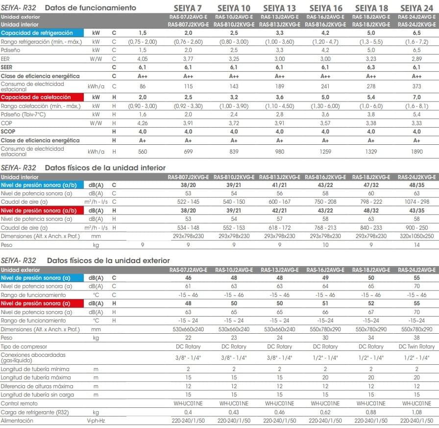 Toshiba Split Seiya gas R32 tabla caracteristicas